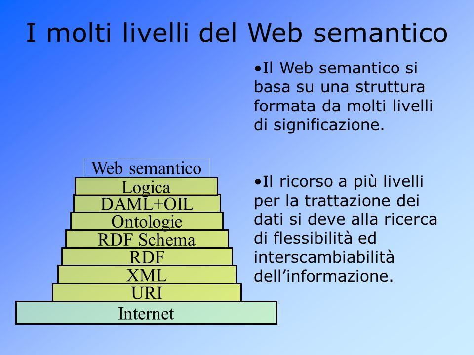 I molti livelli del Web semantico