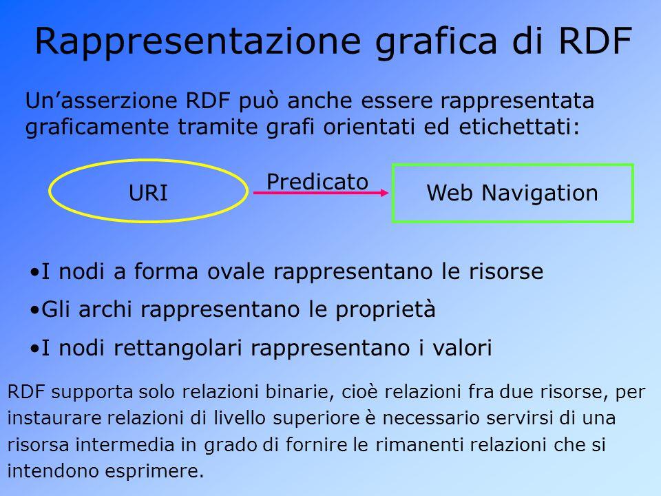 Rappresentazione grafica di RDF