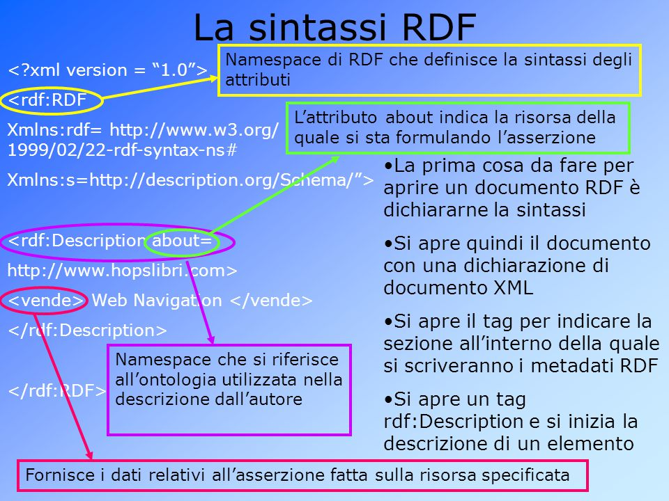 La sintassi RDF Namespace di RDF che definisce la sintassi degli attributi. < xml version = 1.0 >