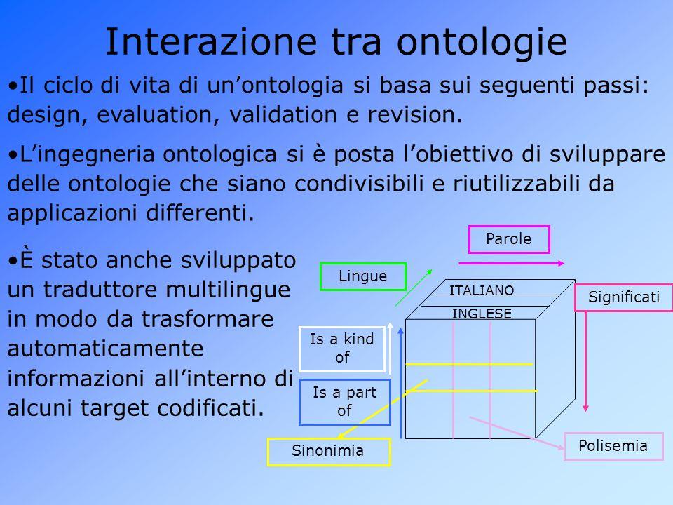 Interazione tra ontologie