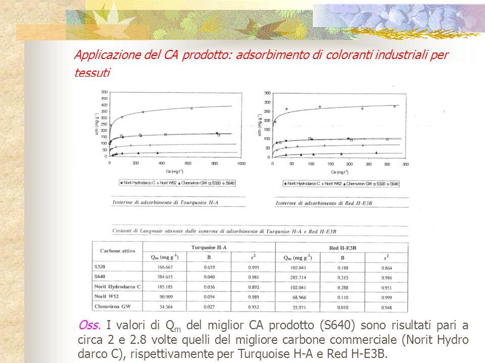 Applicazione del CA prodotto: adsorbimento di coloranti industriali per tessuti