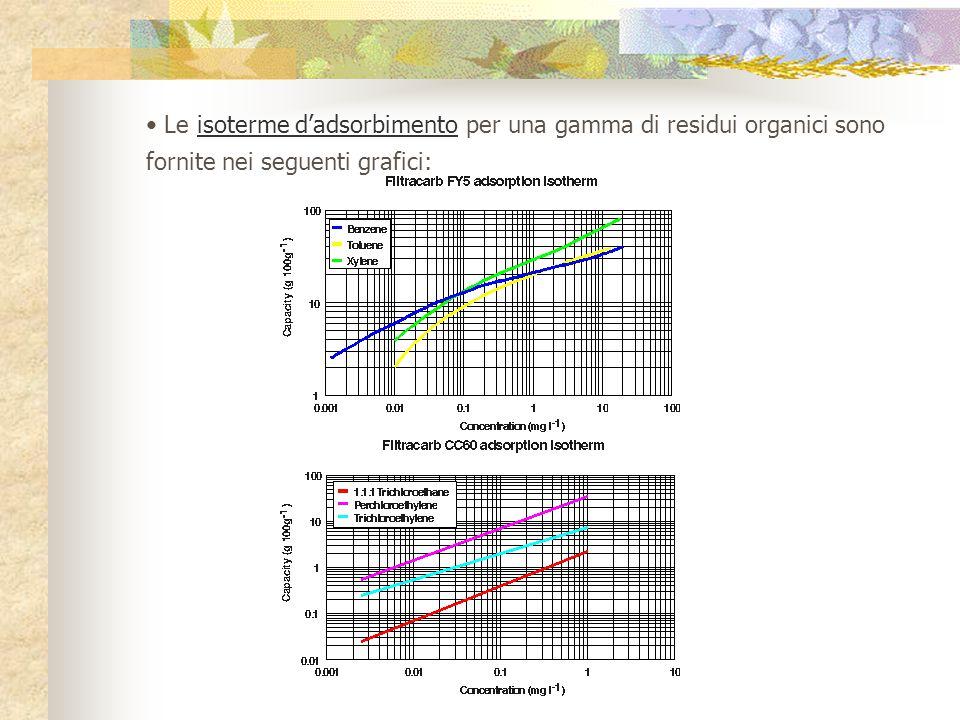 Le isoterme d'adsorbimento per una gamma di residui organici sono fornite nei seguenti grafici:
