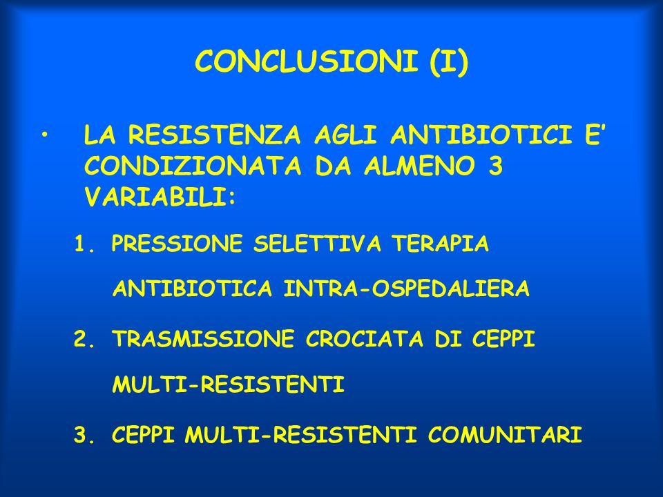 CONCLUSIONI (I) LA RESISTENZA AGLI ANTIBIOTICI E' CONDIZIONATA DA ALMENO 3 VARIABILI: PRESSIONE SELETTIVA TERAPIA ANTIBIOTICA INTRA-OSPEDALIERA.