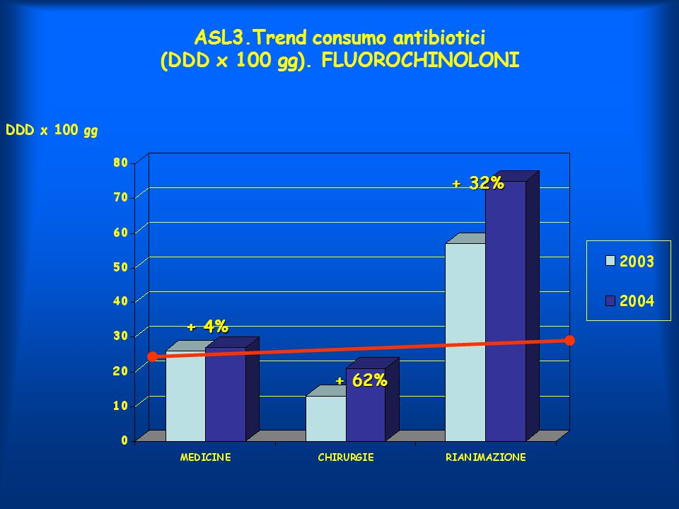 ASL3.Trend consumo antibiotici (DDD x 100 gg). FLUOROCHINOLONI