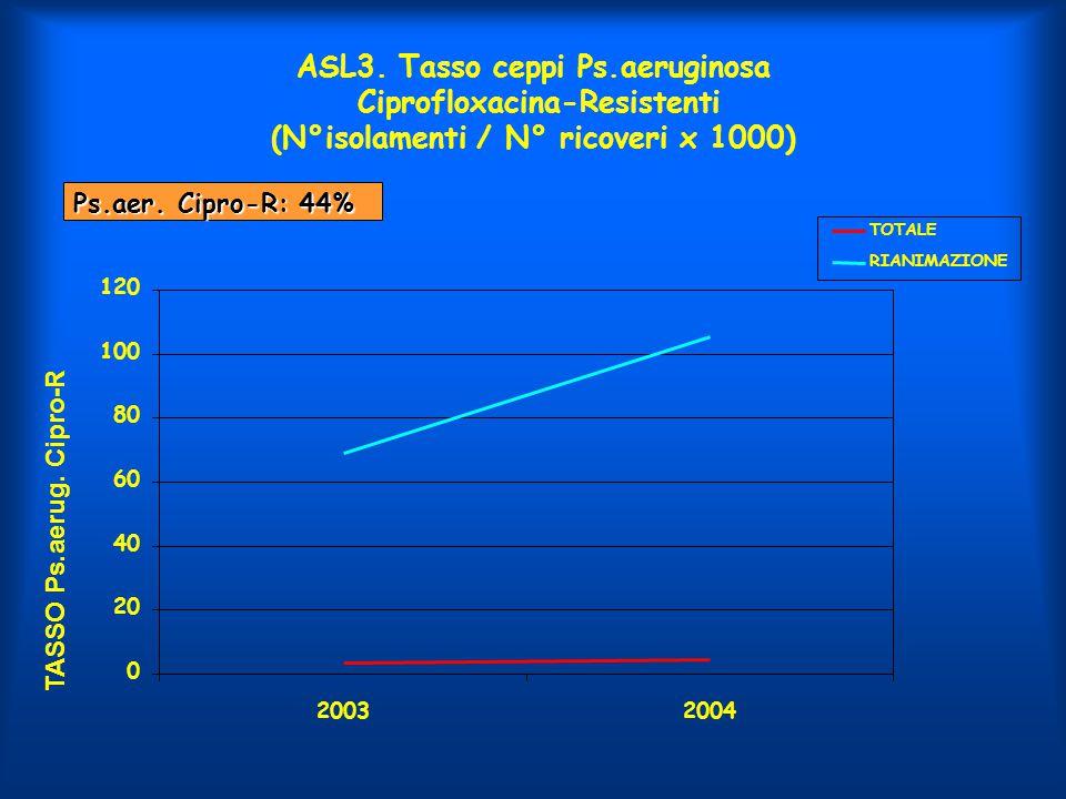 ASL3. Tasso ceppi Ps.aeruginosa Ciprofloxacina-Resistenti (N°isolamenti / N° ricoveri x 1000)