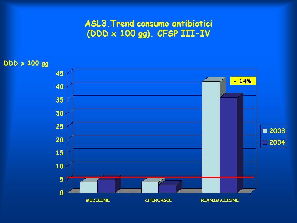 ASL3.Trend consumo antibiotici (DDD x 100 gg). CFSP III-IV