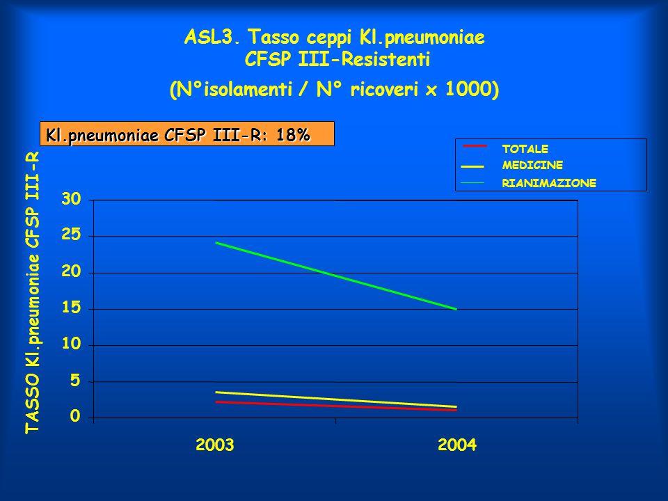 ASL3. Tasso ceppi Kl.pneumoniae CFSP III-Resistenti (N°isolamenti / N° ricoveri x 1000)