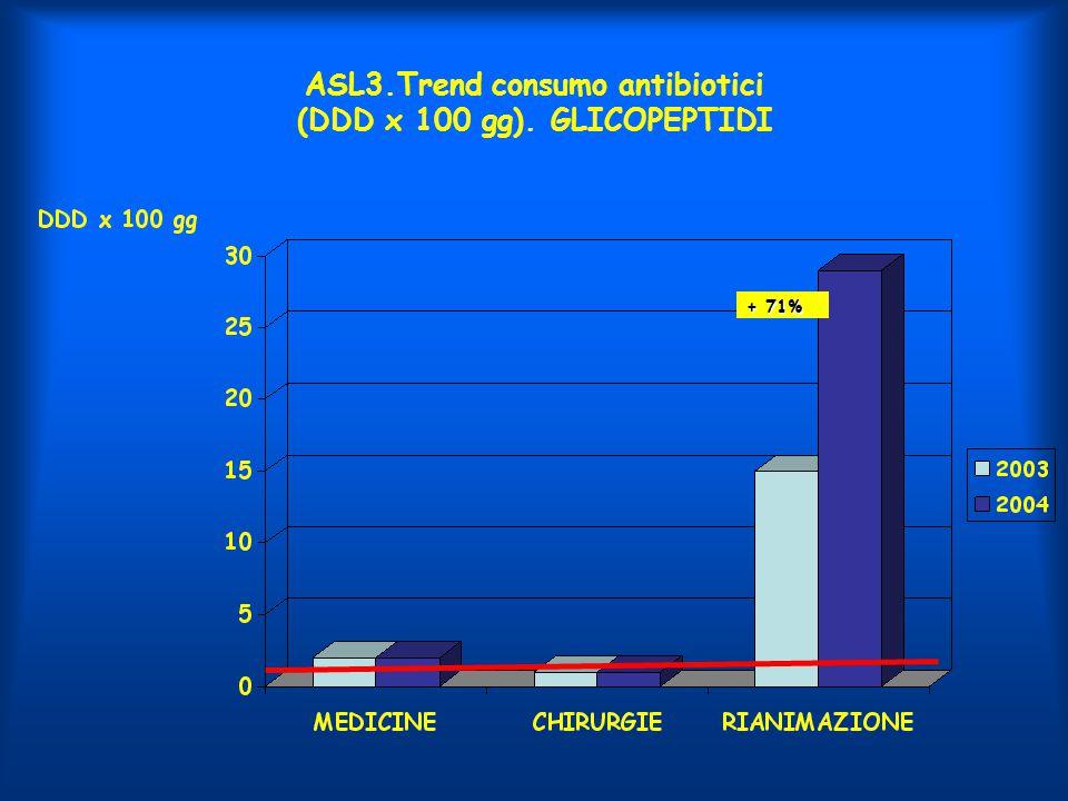 ASL3.Trend consumo antibiotici (DDD x 100 gg). GLICOPEPTIDI