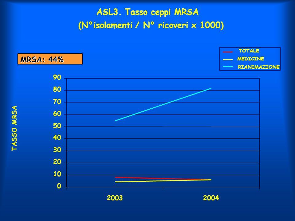 ASL3. Tasso ceppi MRSA (N°isolamenti / N° ricoveri x 1000)