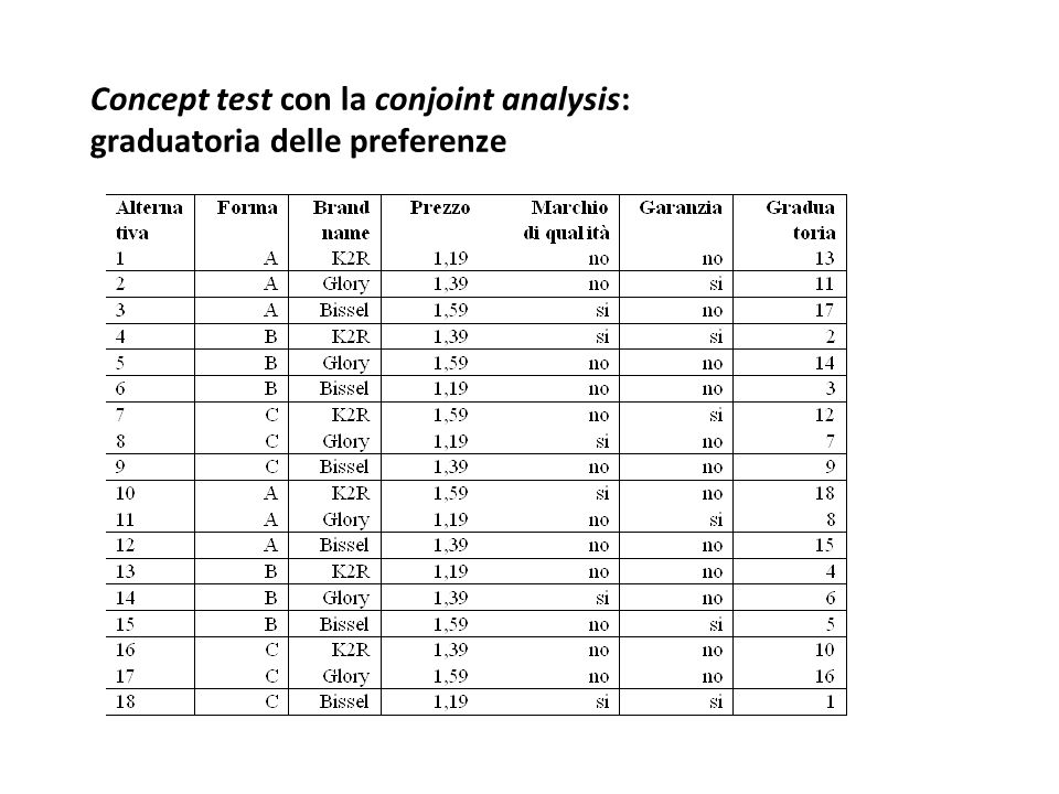 Concept test con la conjoint analysis: graduatoria delle preferenze