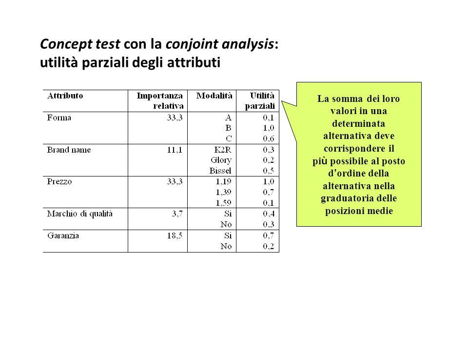 Concept test con la conjoint analysis: utilità parziali degli attributi
