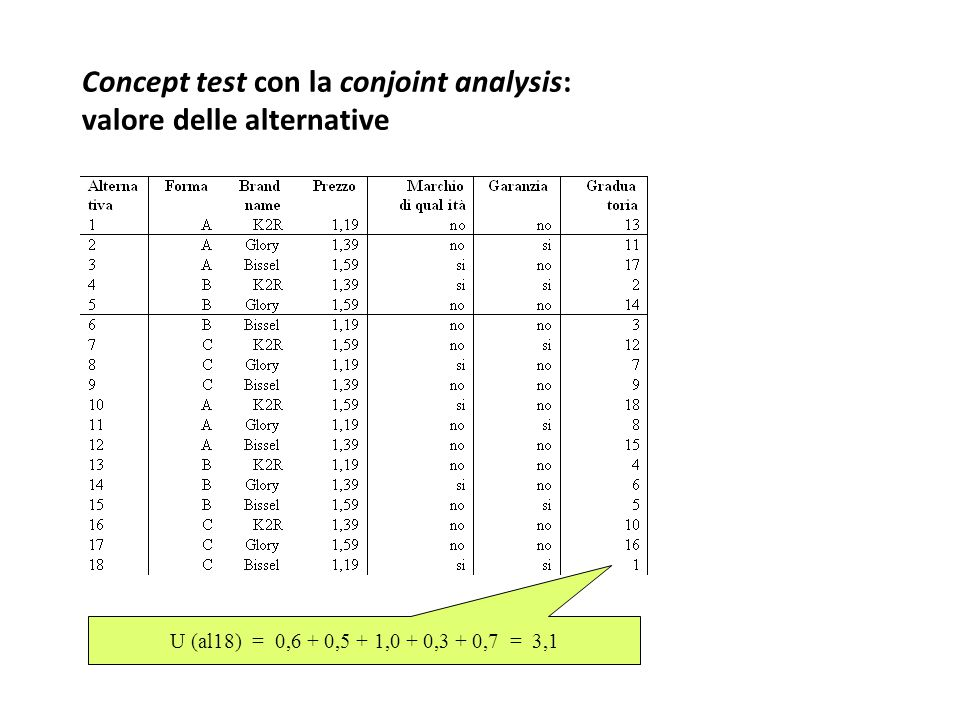 Concept test con la conjoint analysis: valore delle alternative