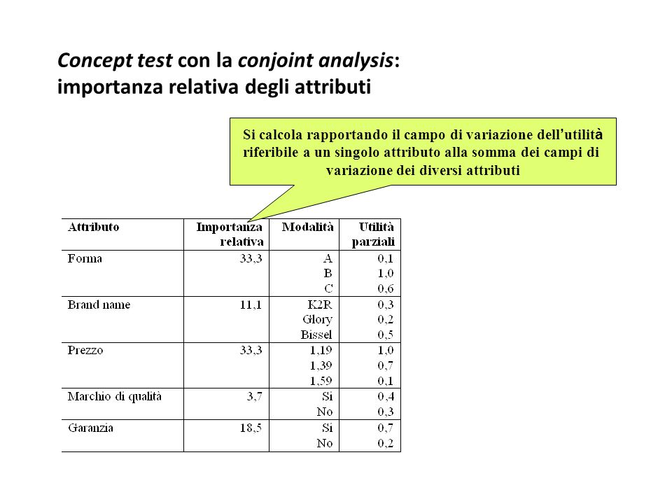 Concept test con la conjoint analysis: importanza relativa degli attributi