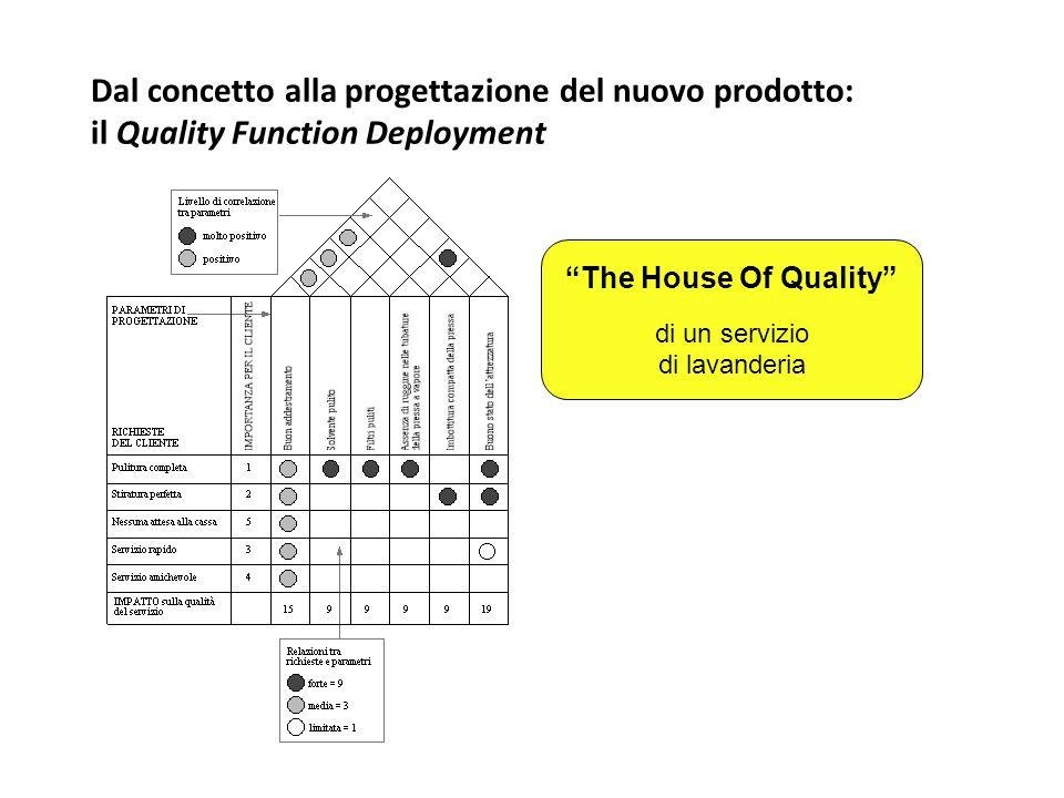 Dal concetto alla progettazione del nuovo prodotto: il Quality Function Deployment