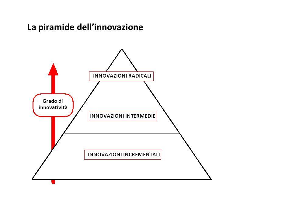 La piramide dell'innovazione