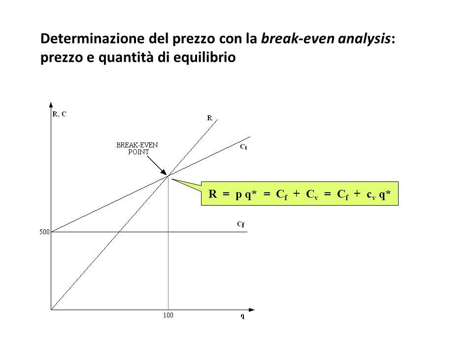 Determinazione del prezzo con la break-even analysis: prezzo e quantità di equilibrio
