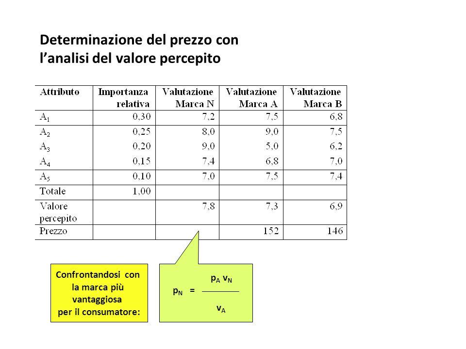 Determinazione del prezzo con l'analisi del valore percepito