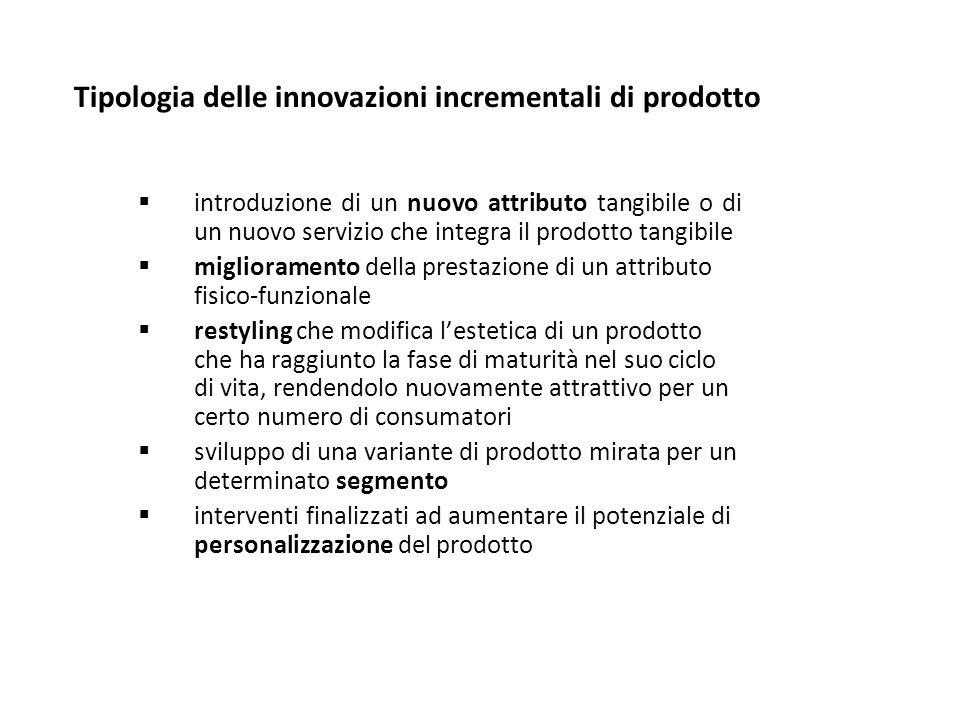 Tipologia delle innovazioni incrementali di prodotto