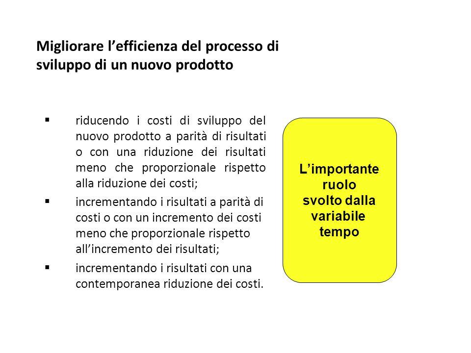 Migliorare l'efficienza del processo di sviluppo di un nuovo prodotto