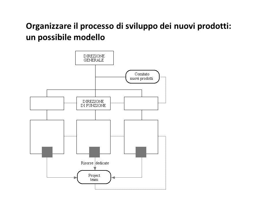 Organizzare il processo di sviluppo dei nuovi prodotti: un possibile modello