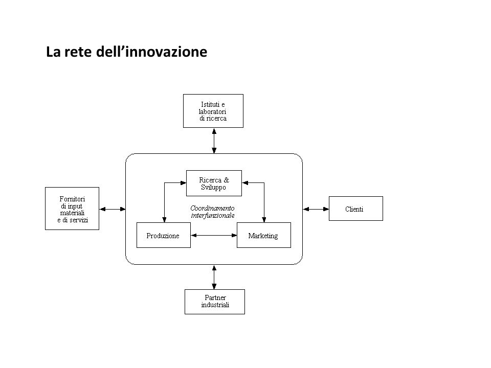 La rete dell'innovazione