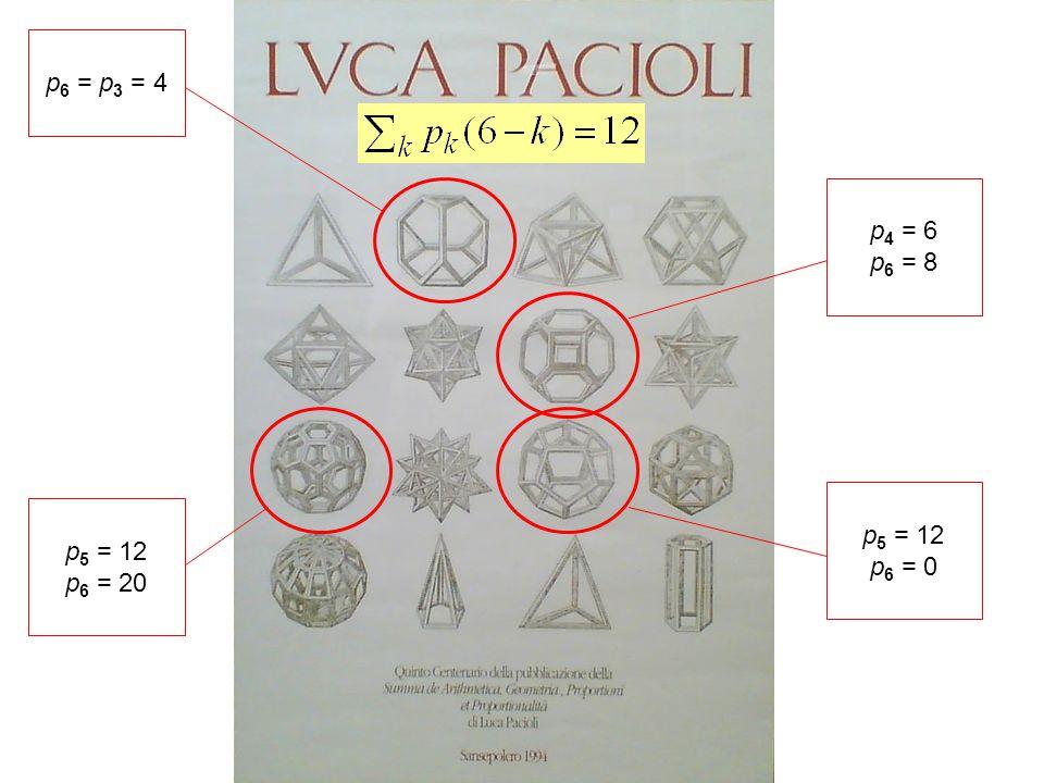 p6 = p3 = 4 p4 = 6 p6 = 8 p5 = 12 p6 = 0 p5 = 12 p6 = 20