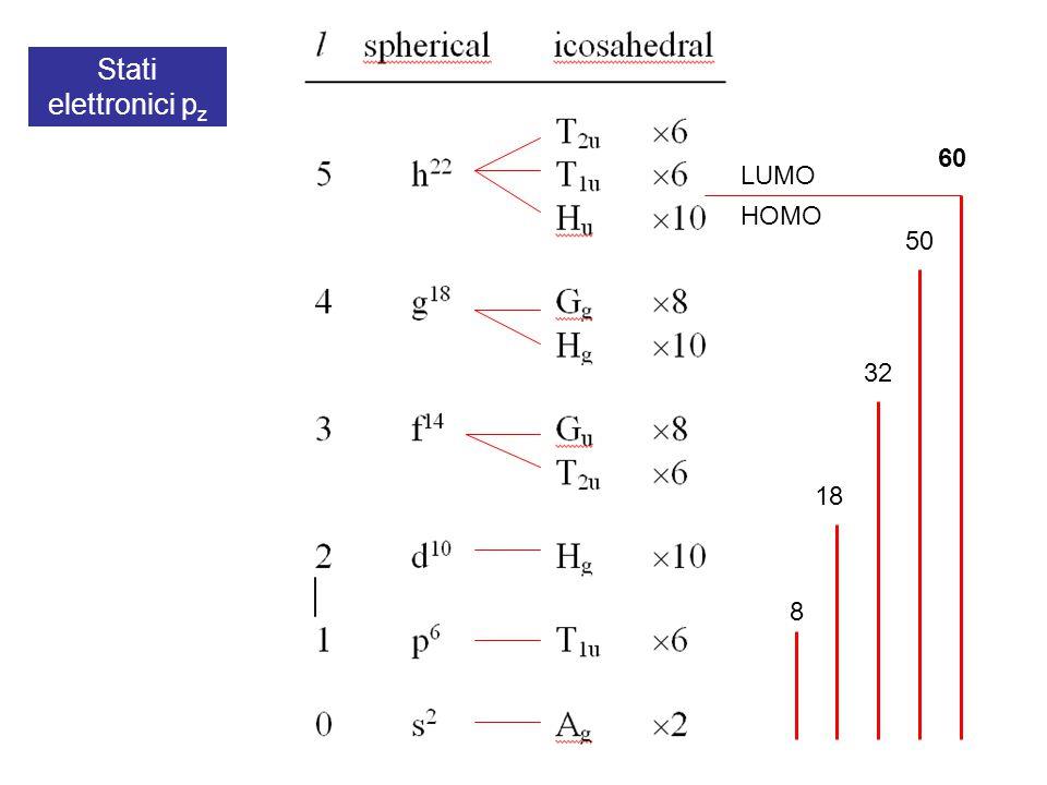 Stati elettronici pz 60 LUMO HOMO 50 32 18 8