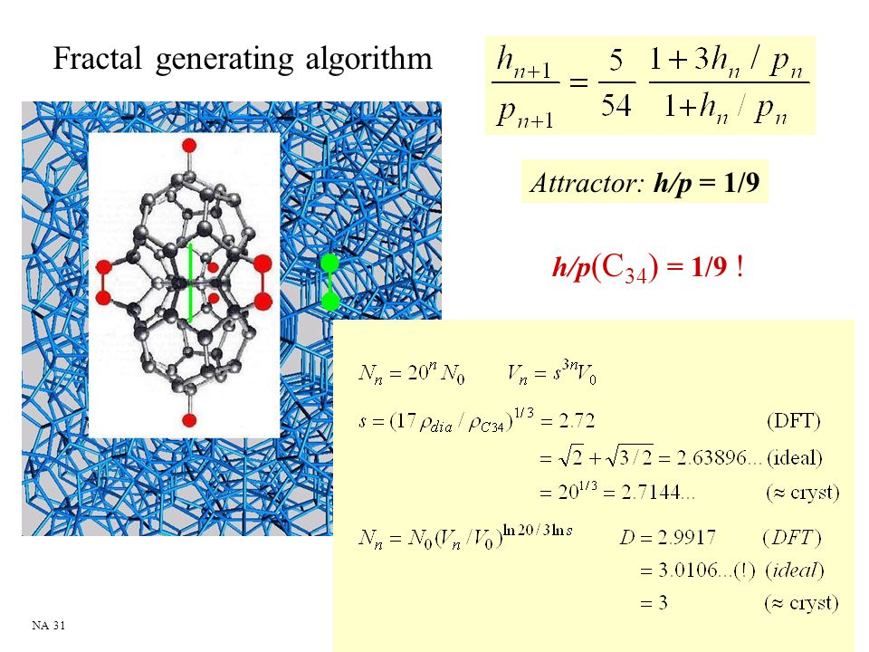 Fractal generating algorithm
