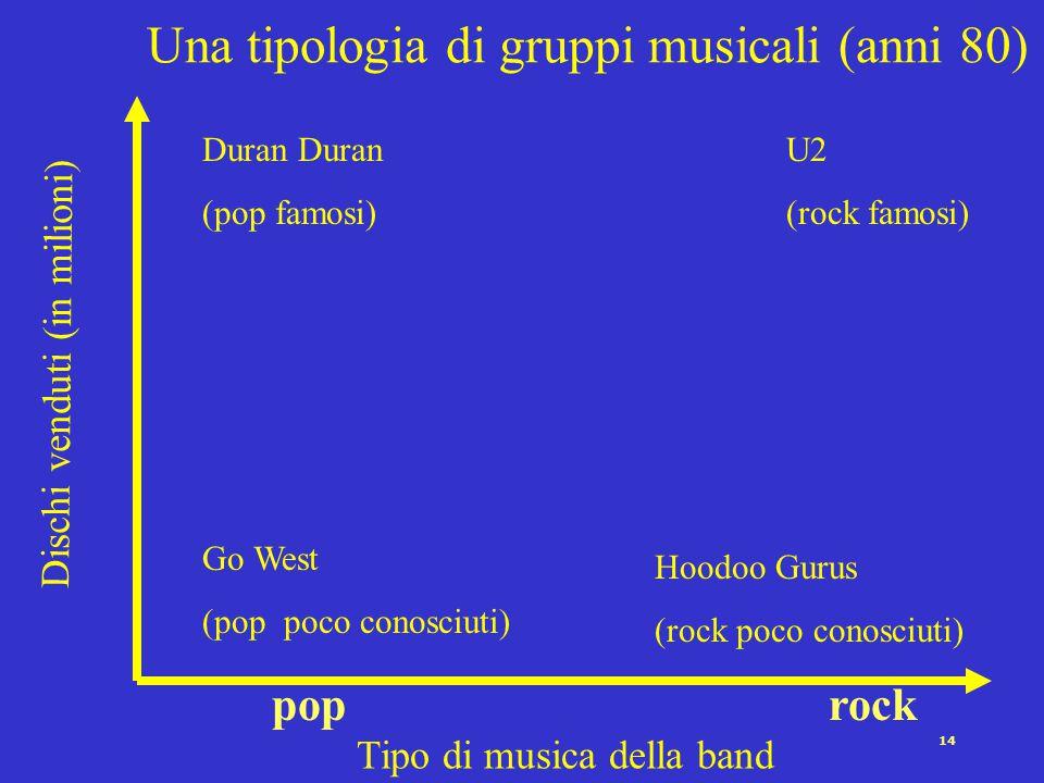Una tipologia di gruppi musicali (anni 80)