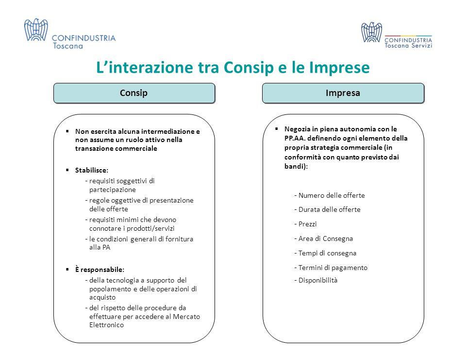 L'interazione tra Consip e le Imprese