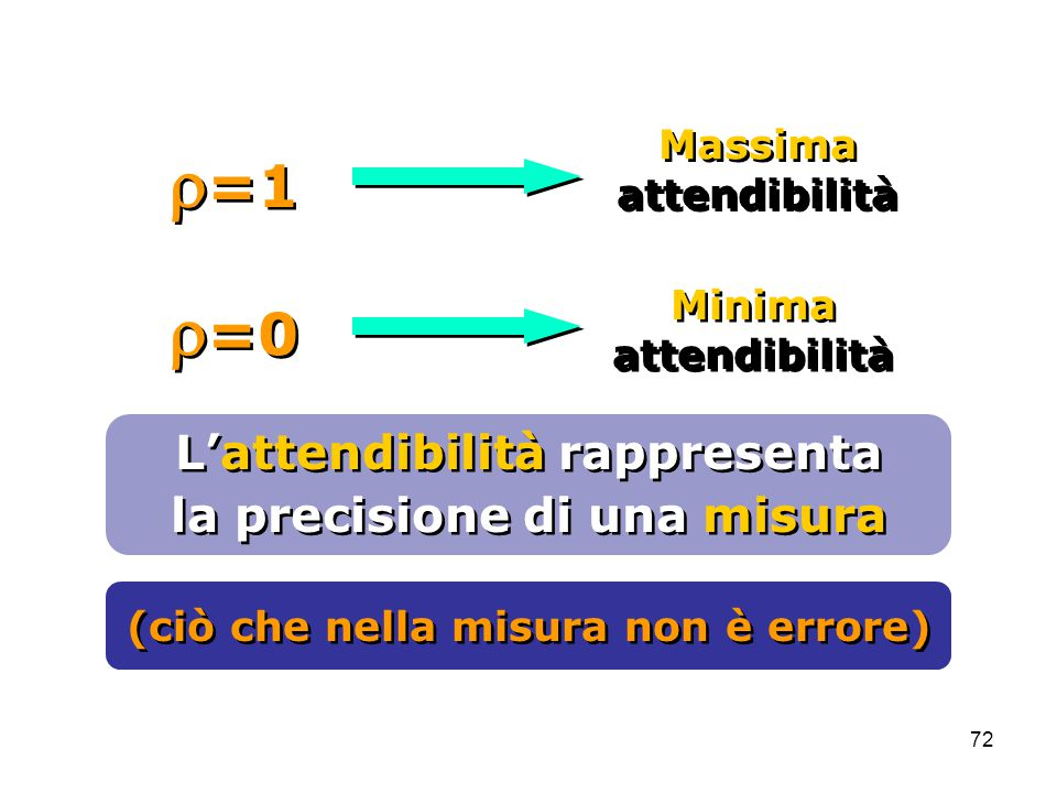 r=1 r=0 L'attendibilità rappresenta la precisione di una misura