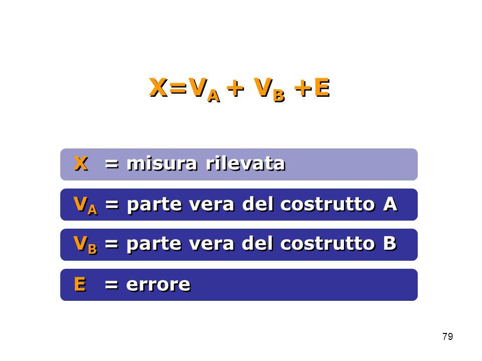 X=VA + VB +E X = misura rilevata VA = parte vera del costrutto A