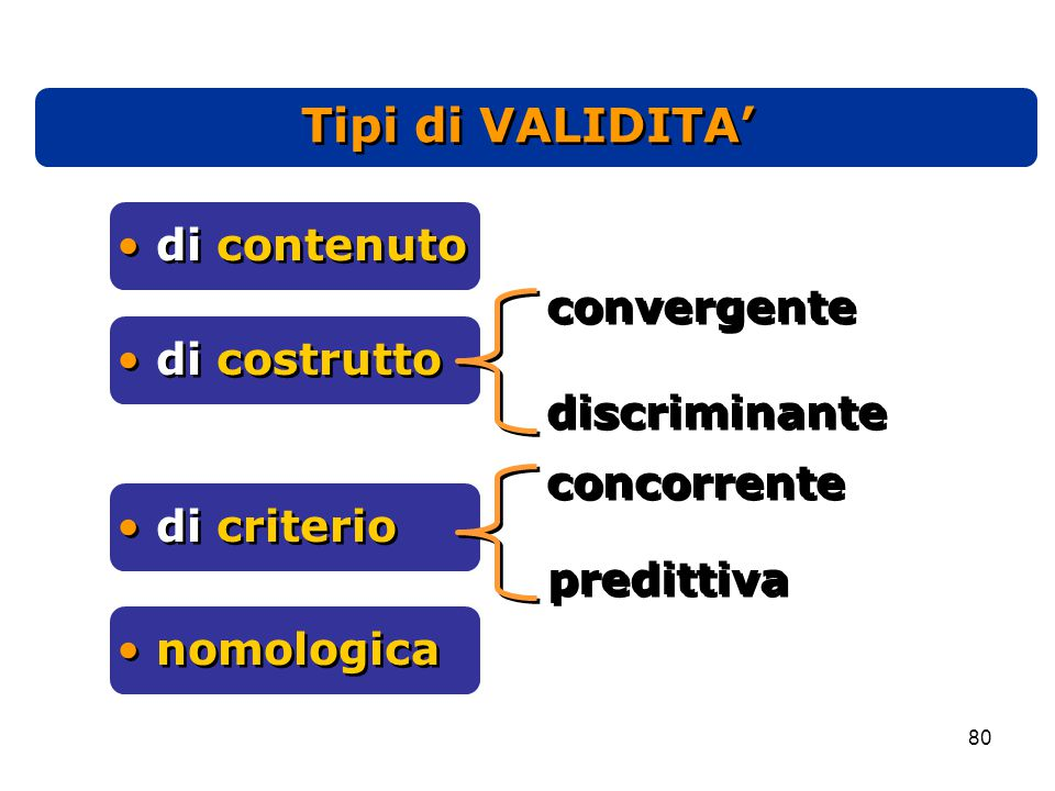 Tipi di VALIDITA' di contenuto convergente di costrutto discriminante