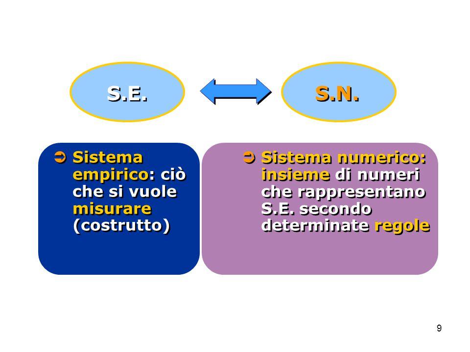 S.E. S.N.  Sistema empirico: ciò che si vuole misurare (costrutto)