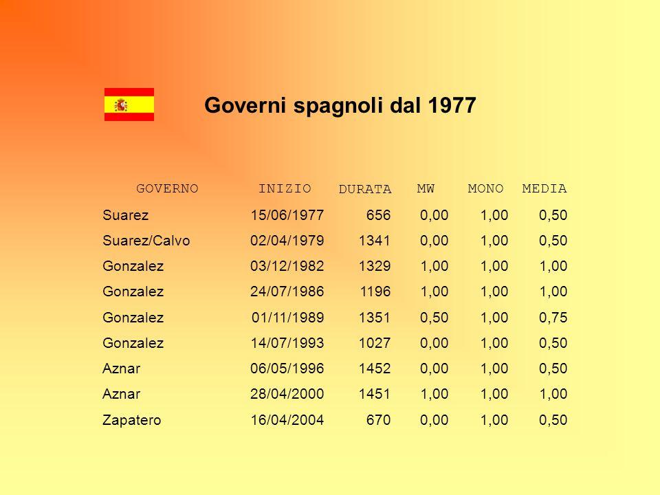 Governi spagnoli dal 1977 GOVERNO INIZIO DURATA MW MONO MEDIA Suarez
