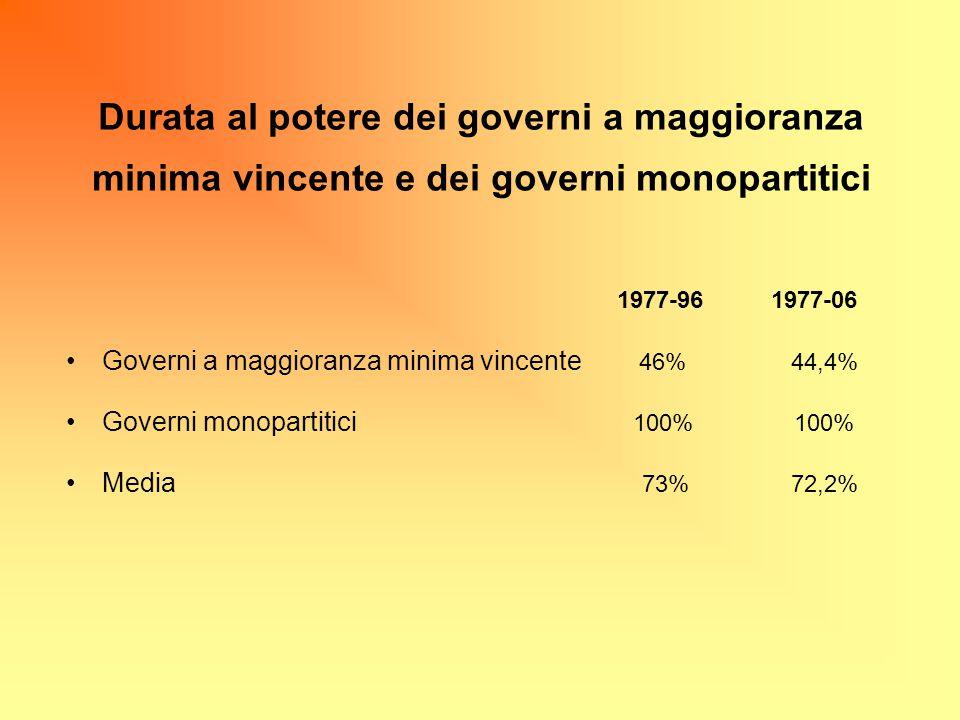 Durata al potere dei governi a maggioranza minima vincente e dei governi monopartitici