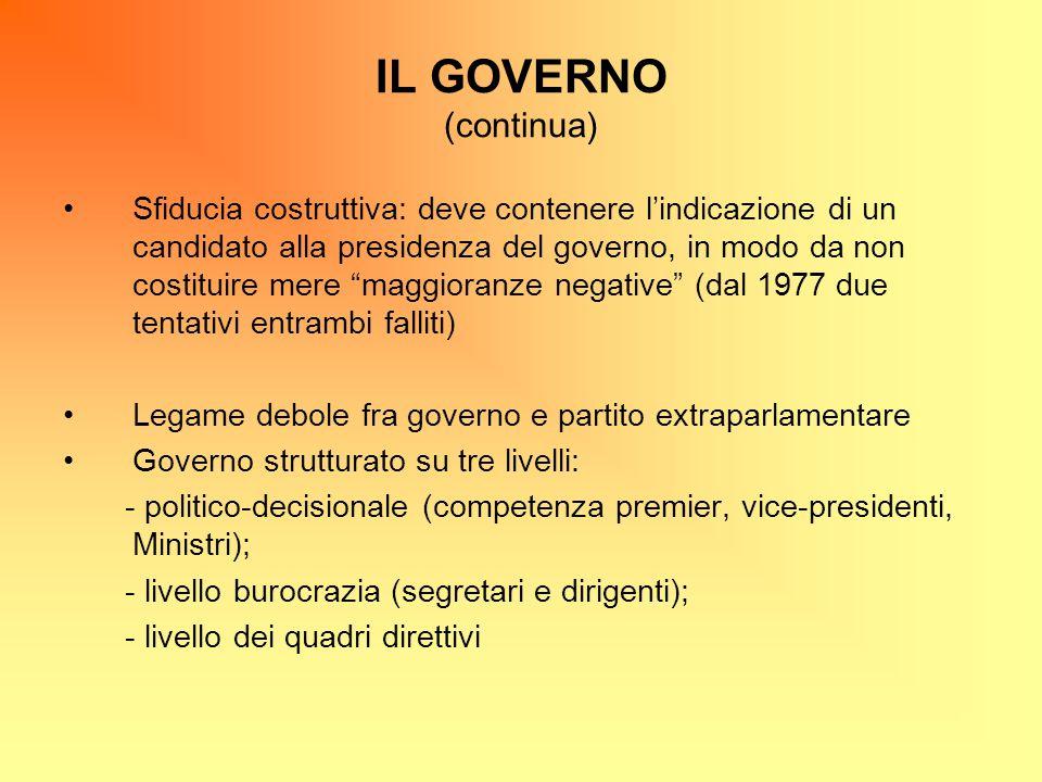 IL GOVERNO (continua)