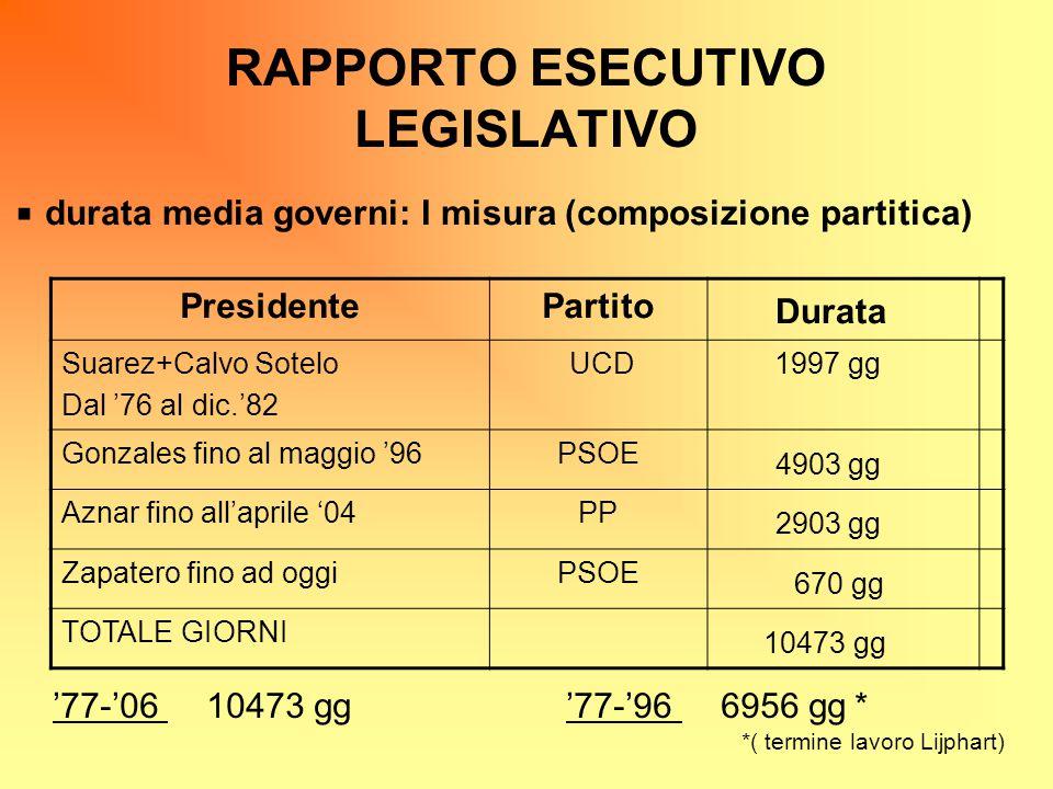 RAPPORTO ESECUTIVO LEGISLATIVO