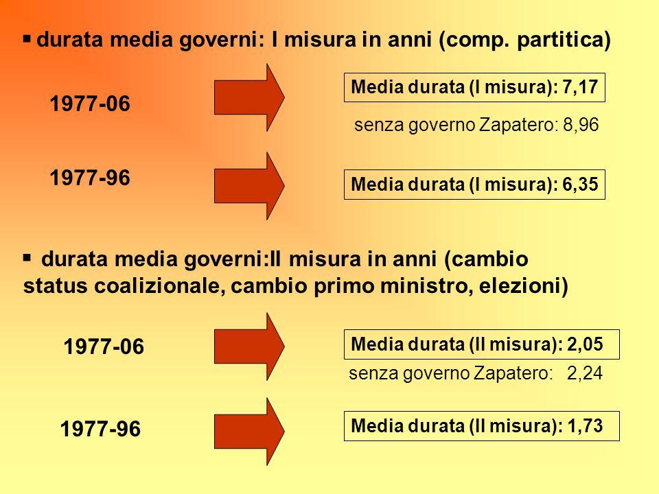 durata media governi: I misura in anni (comp. partitica)