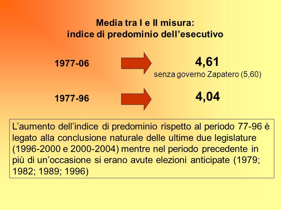 Media tra I e II misura: indice di predominio dell'esecutivo
