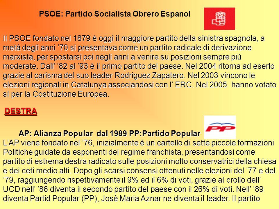 PSOE: Partido Socialista Obrero Espanol