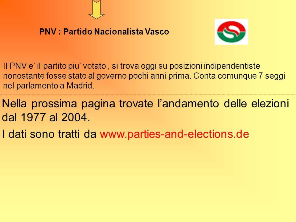 I dati sono tratti da www.parties-and-elections.de