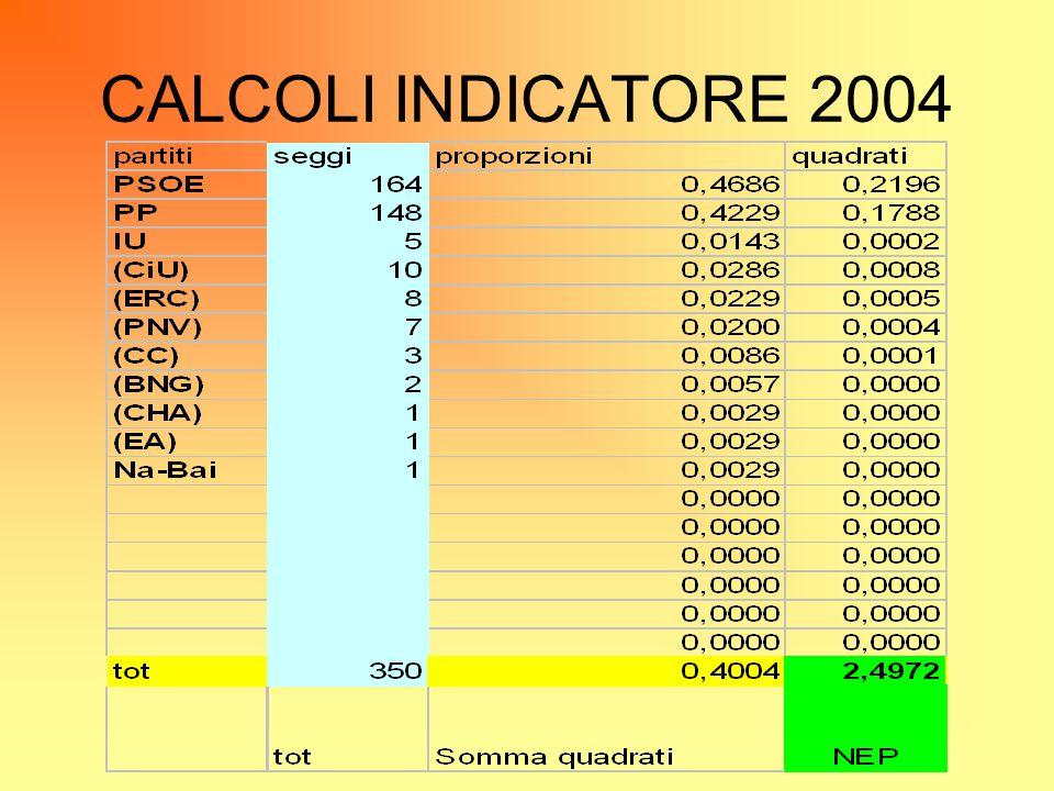 CALCOLI INDICATORE 2004