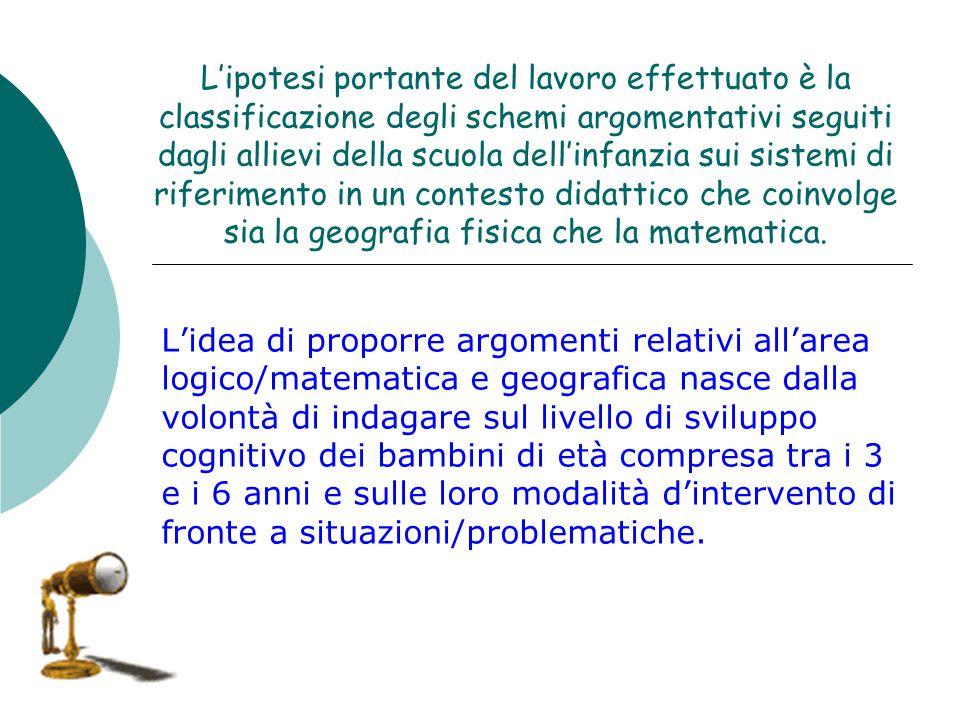 L'ipotesi portante del lavoro effettuato è la classificazione degli schemi argomentativi seguiti dagli allievi della scuola dell'infanzia sui sistemi di riferimento in un contesto didattico che coinvolge sia la geografia fisica che la matematica.