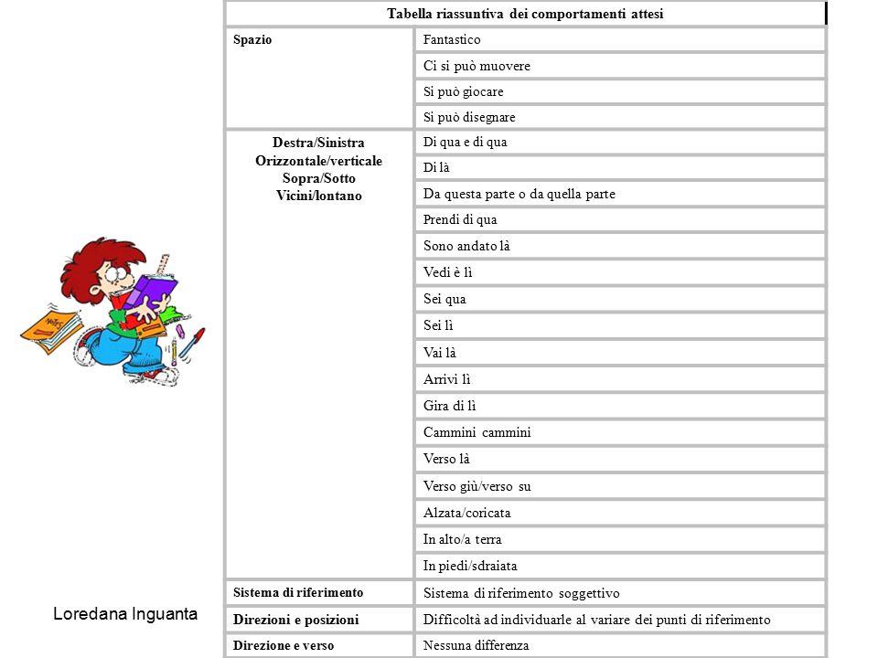 Tabella riassuntiva dei comportamenti attesi Orizzontale/verticale