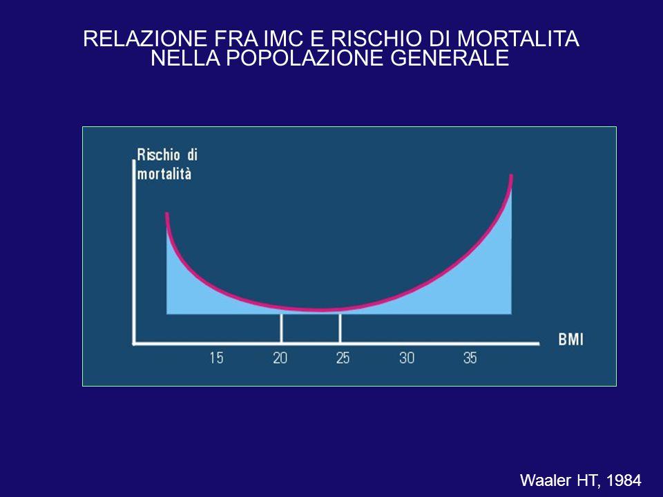 RELAZIONE FRA IMC E RISCHIO DI MORTALITA NELLA POPOLAZIONE GENERALE