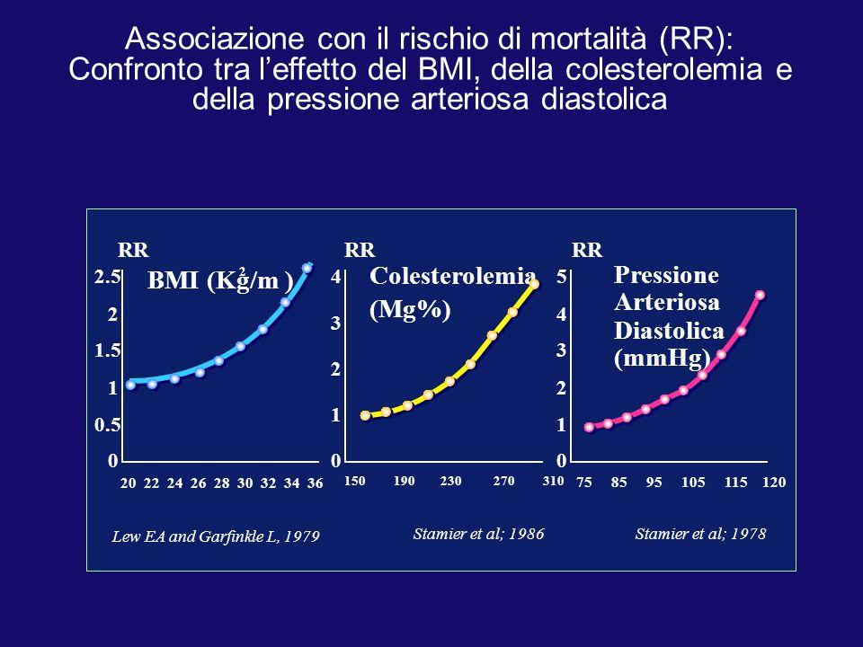 Associazione con il rischio di mortalità (RR):