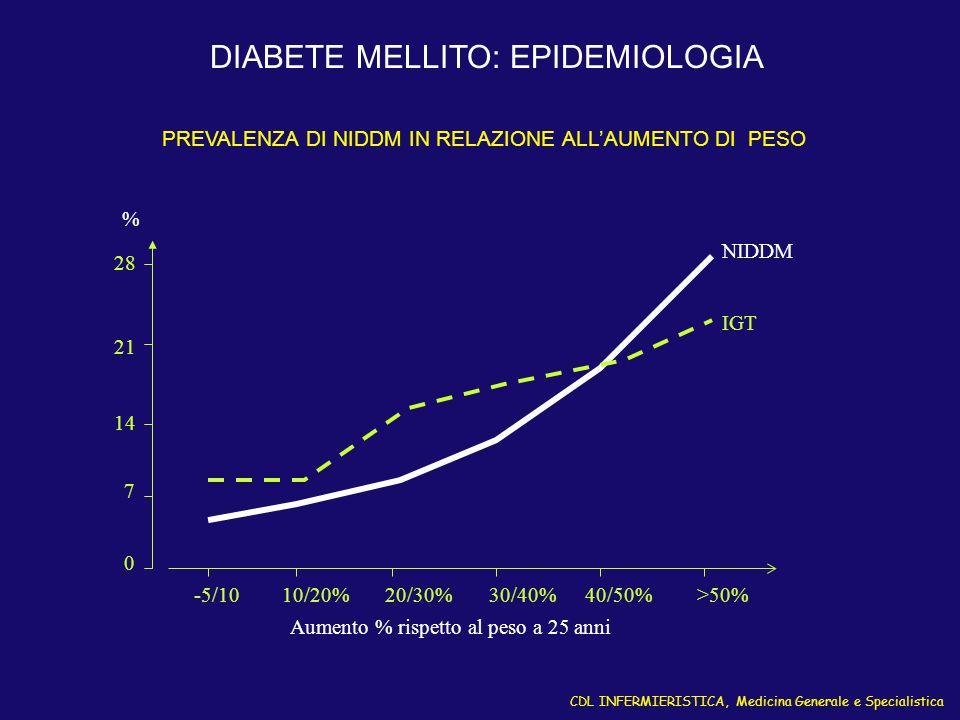 DIABETE MELLITO: EPIDEMIOLOGIA