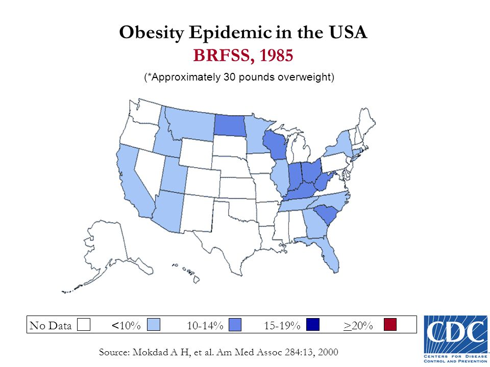 Obesity Epidemic in the USA BRFSS, 1985