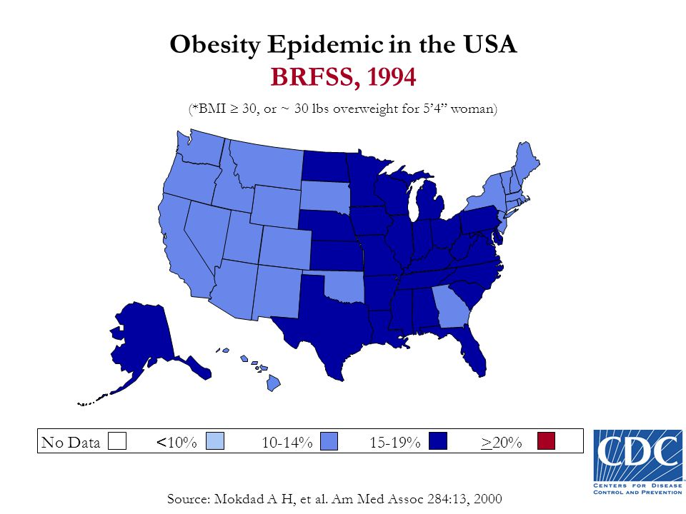 Obesity Epidemic in the USA BRFSS, 1994